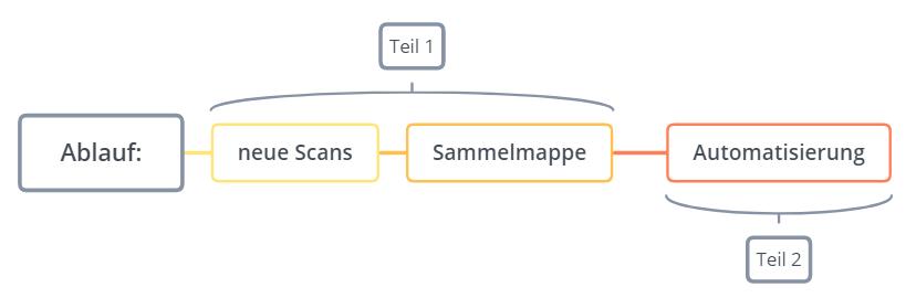 pdf_sammelmappen_2b